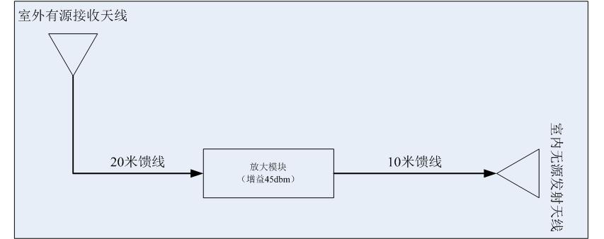 卫星信号转发器设计方案